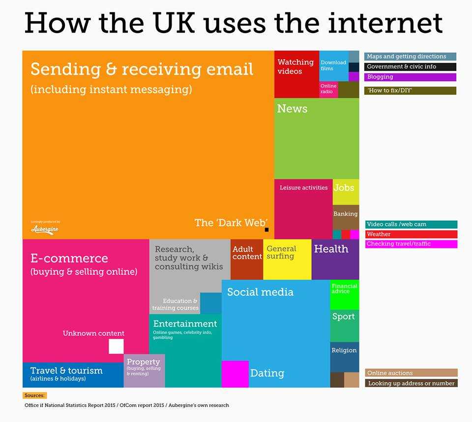 How does the UK use the internet?