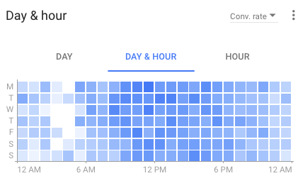 day-hour